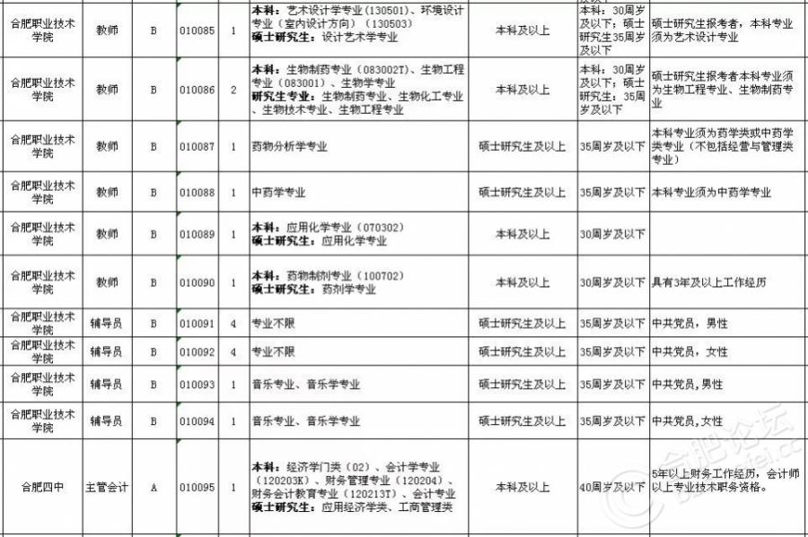 2018上半年合肥市直事业单位招考岗位(8).jpg