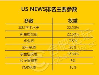 US NEWS 大学排名规则.jpg