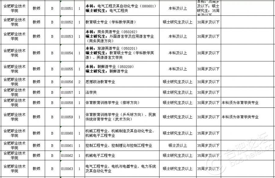 2018上半年合肥市直事业单位招考岗位(5).jpg