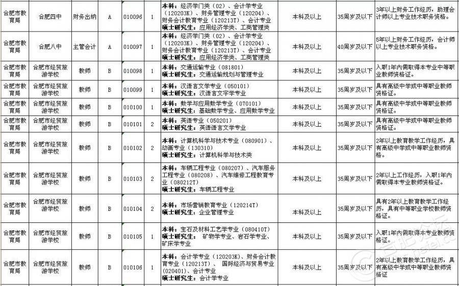 2018上半年合肥市直事业单位招考岗位(9).jpg