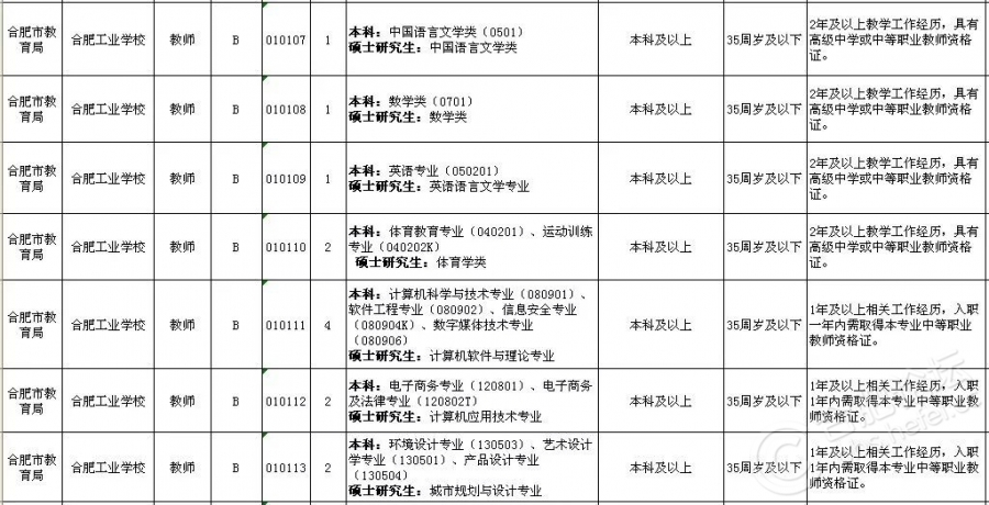 2018上半年合肥市直事业单位招考岗位(10).jpg