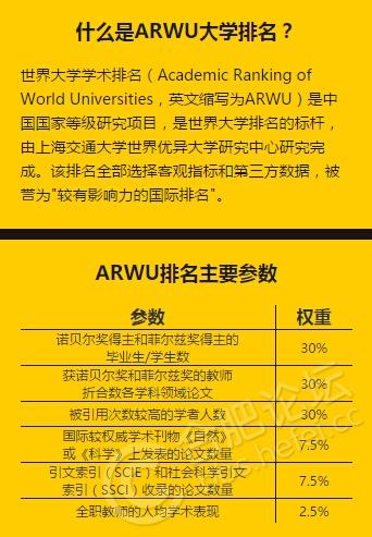 ARWU排名规则.jpg