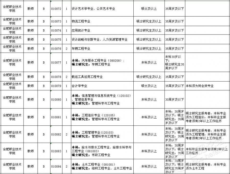 2018上半年合肥市直事业单位招考岗位(7).jpg